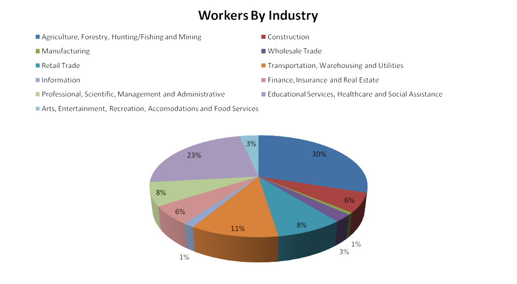 Workers by industry chart